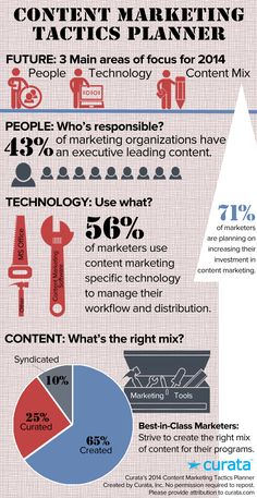 3 areas of focus for 2014 for content marketing. Which one do you follow?