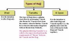 Types of Hajj There are three types of Hajj: Tamattu', Ifraad and Qiraan. Tamattu' means entering ihraam for 'Umrah only during the months of Hajj (the months of Hajj are Shawwaal, Dhu'l-Qi'dah and Dhu'l-Hijjah; see al-Sharh al-Mumti', 7/62). When the pilgrim reaches Makkah he performs tawaaf and saa'i for 'Umrah, and shaves his head or cuts his hair, and exits ihraam. Then when the day of al-Tarwiyah, which is the 8th of Dhu'l-Hijjah, comes, he enters ihraam for Hajj only, and does all the…