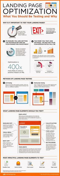 landing page optimization, SEO