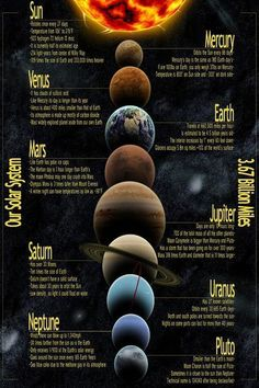 Solar system Eight planets Detailed map Art Silk Poster print home Decor – Science, Physics and Astronomy News Solar System Facts, Solar System Planets, Our Solar System, Solar System Poster, Planetary System, Space Planets, Space And Astronomy, Astronomy Facts, Cosmos