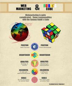 Webmarketing et Rubik's cube : Découvrez notre façon de vous expliquer le webmarketing