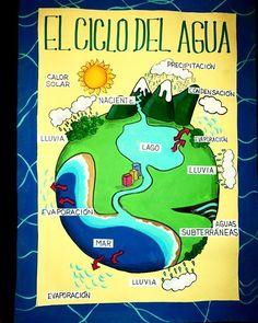 Lámina para exponer sobre el Ciclo del Agua. #misláminas #misdibujos #tareaescolar