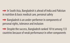 Bangladesh on Social Progress Index: A top performer in nutrition, basic medicare
