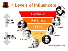 4 Levels of Influencers