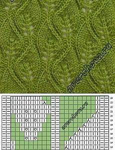Knitting Patterns Lace Patterns of patterns. Lace Knitting Patterns, Knitting Stiches, Knitting Charts, Lace Patterns, Knitting Designs, Knitting Needles, Knitting Yarn, Stitch Patterns, Knitting Machine