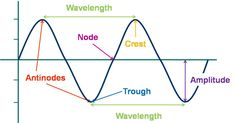 Property of wave: wave speed; light waves in air have a greater speed of propagation than do sound waves in air; physical quantities that determine speed of transverse waves on a string are tension in string & mass per unit length (linear mass density); increasing tension increases restoring forces that tend to straighten the string, increasing the wave speed; increasing the mass makes the motion more sluggish and decreases the speed