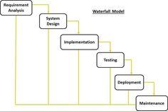 SDLC Quick Guide.  waterfall diagram
