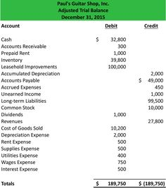 Accounting Simplified A Figure Of A Trial Balance  Projects To