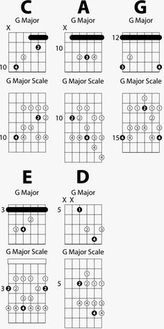 CAGED Major Scale Sequence