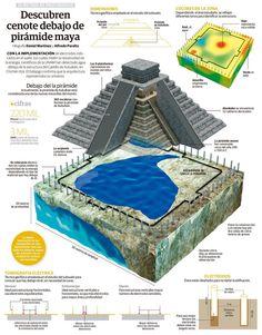 Lake discovered under Maya pyramid Ancient Aliens, Ancient History, Maya Civilization, Mayan Cities, Inka, Aztec Art, Mesoamerican, Ancient Mysteries, Mayan Ruins