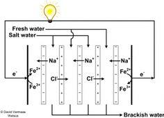 Fresh water salt water energy - Google zoeken