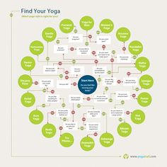 Which yoga style is right for you? This flowchart might help you find out.  There are many other styles out there, but please don't take the chart too seriously... ;)