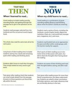 "Educate parents on what reading comprehension means in today's classroom. Share this ""That Was Then.This Is Now"" printable as well as by r. Reading Strategies, Reading Comprehension, Comprehension Strategies, Teaching Tips, Teaching Reading, Guided Reading, Writing Mini Lessons, Parent Teacher Conferences, Reading Specialist"