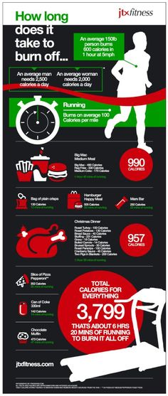 """How long..."" Infographic detailing how long it takes to burn off calories of certain junk foods."
