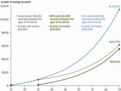 Every 25-Year-Old In America Should See This Chart  Read more: http://www.businessinsider.com/compound-interest-retirement-funds-2014-3#ixzz3LwbR3ZcW