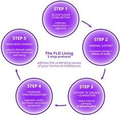 FLO Living Protocol - address the underlying causes of your hormonal imbalances. Woman Code Alisa Vitti #Symptomsandcausesofthyroidproblems
