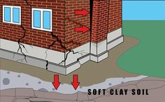 There can be different types of foundation failures on soil due to movement and settlement which can cause the building to collapse. Failure of foundation Different Types Of Foundations, Foundation Repair, Civil Engineering, Building, Custom Website, Stability, Commercial, Floor, Free