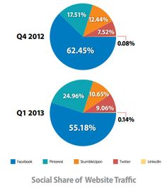 """Webwinkels krijgen minder bezoekers via social media'' - http://www.traffic-builders.com/tblog/social-media/webwinkels-minder-bezoekers-social-media.html"