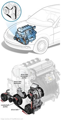 The drive belt, sometimes called the fan belt or serpentine belt, conveys power to a lot of important parts of your car. Engine Repair, Car Engine, Mechanical Design, Mechanical Engineering, Electric Motor For Car, Car Facts, Mechanic Humor, Automotive Engineering, Off Road