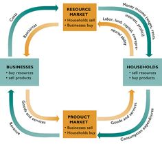 circular flow of market economics