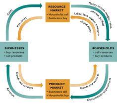 circular flow of market economics