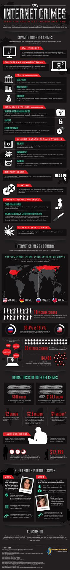 Cyber Crime Around the World : Learn about the basic types of internet crimes…