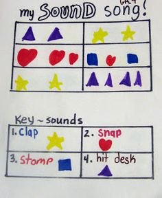 Sound Song A great way for students to begin composing their own music - Compose with icons - Students will be thrilled to hear their piece performed by the whole class. Sound Song, Sound Music, Music Lesson Plans, Music Sub Plans, Music Worksheets, Music And Movement, Primary Music, Music School, Music For Kids