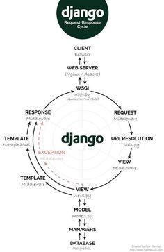 What happens in a simple Django Rest Framework application that has an Angular front end? Python Programming Books, Computer Programming Languages, Learn Programming, Javascript Code, Javascript Cheat Sheet, Learn Computer Coding, Computer Science, Web Development Projects, Software Development