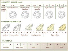 Diamond Clarity and Color Scale Chart Reference