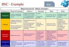 Indicadores de Desempenho e sua importância para a Gestão da empresa.. | Edson Miranda da Silva | LinkedIn