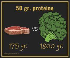 Am aflat recent că broccoli conține mai multe proteine decât carnea de vită pe 100 de calorii. Am facut niste calcule și diferența e destul de mare: 13.85 gr pentru 100 calorii vită (vrăbioară) vs 8.23 gr. broccoli. Ce nu ne spun cei care propagă asemenea informații, e că pentru un aport de 50 de grame de proteine trebuie să mănânci 1.8 kg de broccoli față de 175 gr. de carne de vită. În plus, proteinele din plante nu au aceeași calitate ca și cele de origine animală. Lchf, Steak, Food, Meal, Essen, Steaks, Hoods, Meals, Eten