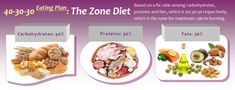 The Zone Diet Plan: Keeping the Insulin Levels At Equilibrium | Diet Plan 101