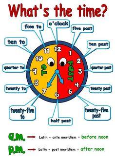 Voici une image qui permet de réviser en un rien de temps comment dire l'heure en anglais. Plus