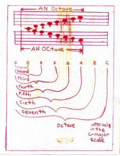 Waldorf ~ 6th grade ~ Physics: Sound ~ Music ~ main lesson book