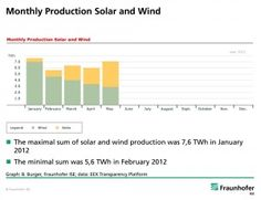 Monthly Production of Solar and Wind in Germany - FraunhoferISE_Monthly