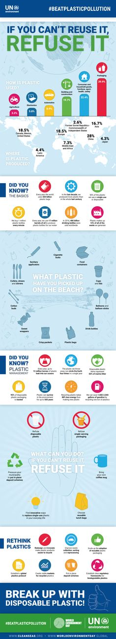 Beat Plastic Pollution | World Environment Day