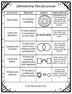 Worksheet Text Structure Worksheets 5th Grade nonfiction texts and text structures on pinterest informational 4th 5th grades