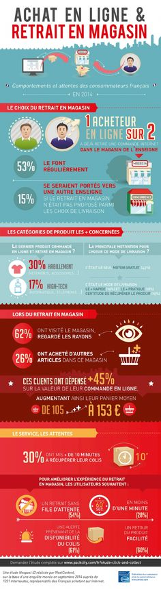 Etude Click and Collect pour Neopost ID : l'infographie Sales And Marketing, Marketing And Advertising, Online Marketing, Digital Marketing, Inbound Marketing, Marketing Communications, Web Design, Tool Design, Click & Collect