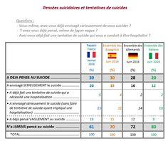 1 Français sur 5 a déjà envisagé sérieusement le suicide Conduit, France, Questions, Science, Trends, French