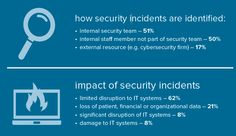 HIMSS Survey Finds Two-Thirds of Healthcare Organizations Experienced a Significant Security Incident in Recent Past | HIMSS News