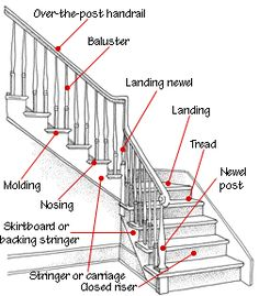 Staircase Design & Construction | HomeTips