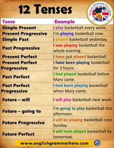12 Tenses and Example Sentences in English Grammar Tense Example Simple Present I play basketball every week. Present Progressive I'm playing basketball now. English Grammar Tenses, Teaching English Grammar, English Verbs, English Writing Skills, English Vocabulary Words, Learn English Words, English Phrases, English Language Learning, English Lessons