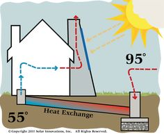 Solar Chimney: Awesome free-energy design to cool any building for little $$. ~Today is awful hot.... mark arbo~