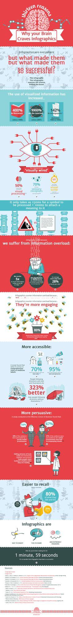 Por qué a nuestro cerebro le encantan las infografías #infografia #infographic #design