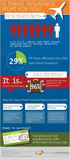 Travel Insurance Infographics