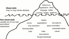 The 'Iceberg' model of culture: Observable and Non-observable components.