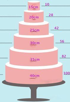 Como calcular o peso de um bolo on http://cakebeats.com