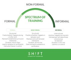 The Spectrum of Training Techniques Infographic outlines three learning methods: formal, informal and non-formal learning. Career Development, Professional Development, Adult Learning Theory, Curriculum Planning, Learning Methods, Instructional Design, Spectrum, Train, Infographics