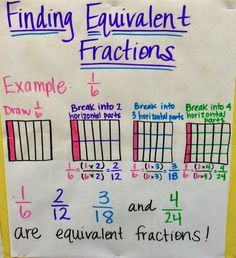 I'm back with some new anchor charts today!  We're moving right along with our fractions unit!  Here's an anchor chart that I made for addi...