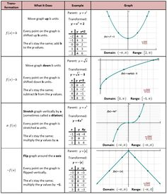 Transformation problems math parent functions and transformations chart graphic math formulas school hacks math school geometric . Math Teacher, Math Classroom, Teaching Math, Maths, Math School, School Hacks, Precalculus, Physics And Mathematics, Math Formulas